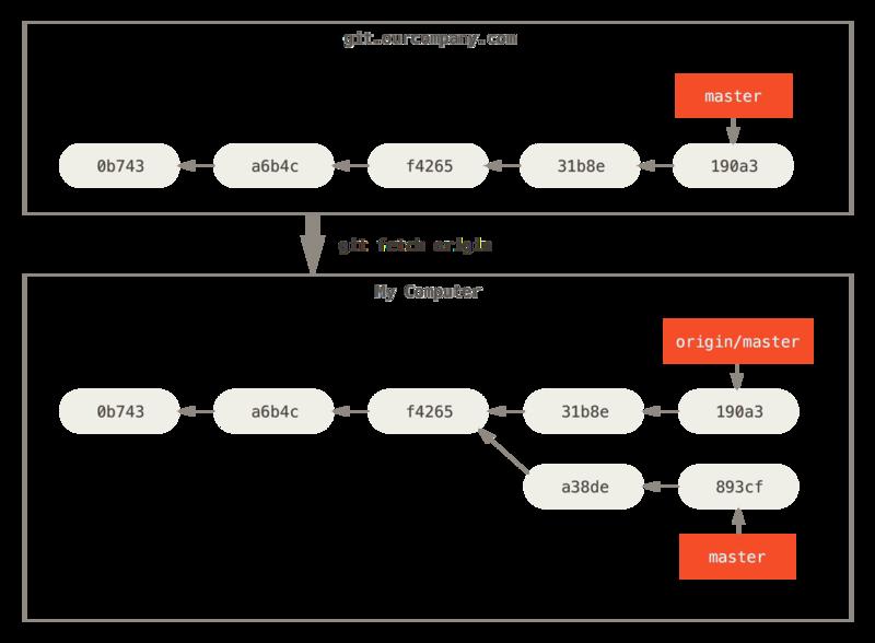 Pro Git 中文版(第二版)